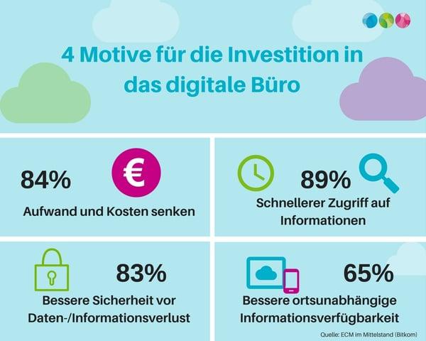 digitale Büro-4motieve-bct