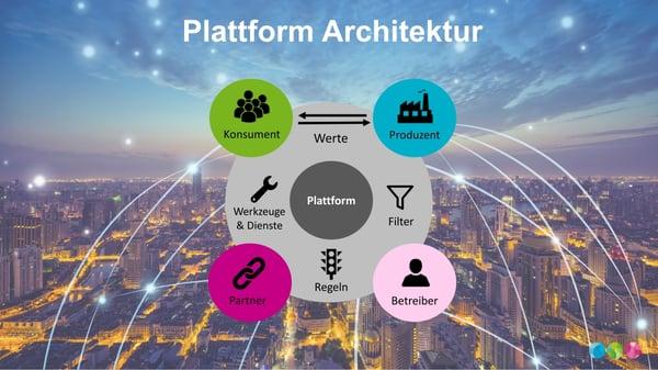 Plattform Architektur