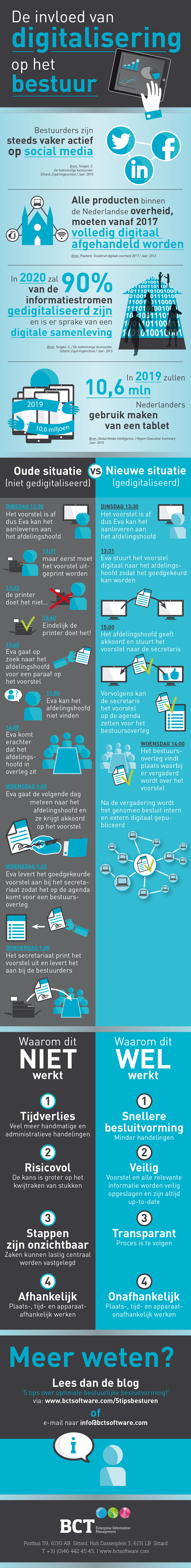 Infographic-digitalisering-bestuur-blog-bct