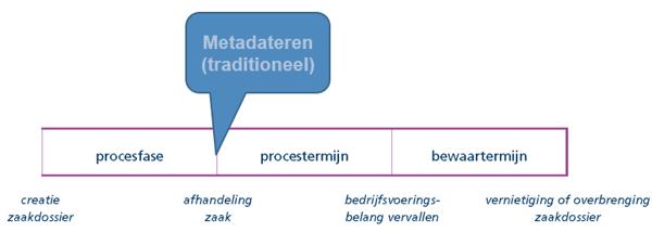 metadateren traditioneeel schema - bct