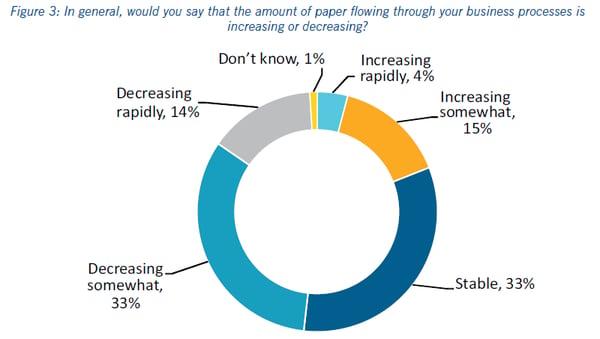 hoeveelheid-papier-in-processen-bct