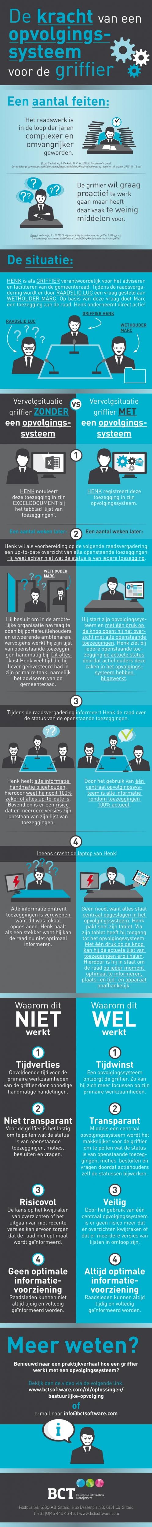 infographic-bestuurlijke-opvolging_1